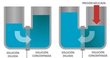 Que es la Osmosis Inversa?