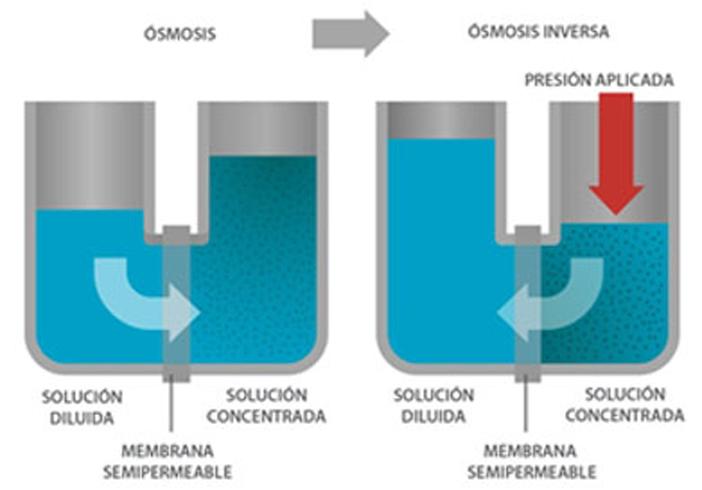 que es la osmosis inversa tu blog de la osmosis inversa